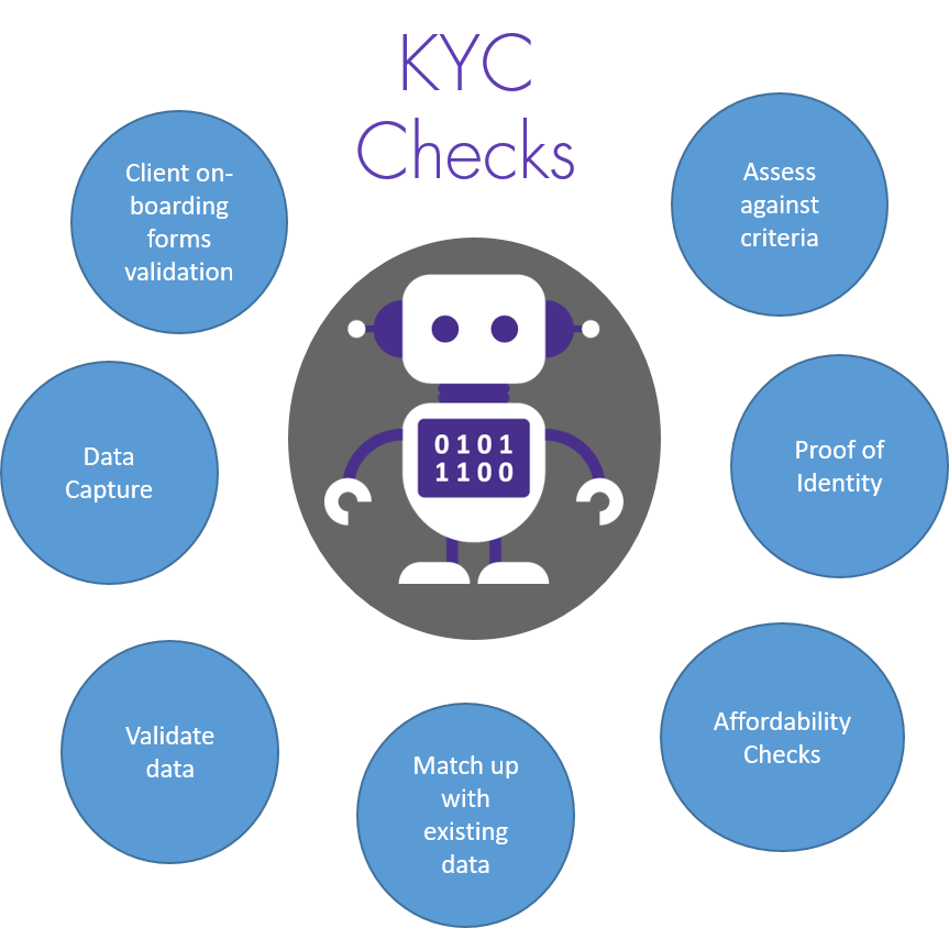 Know Your Customer Checks by RPA