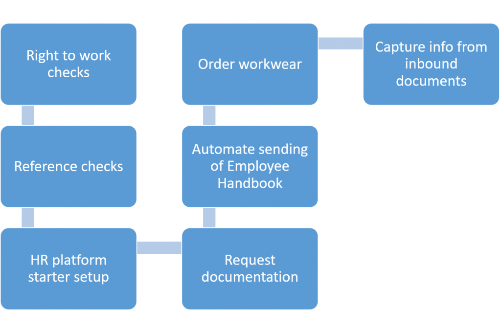 Employee onboarding services by Robocloud